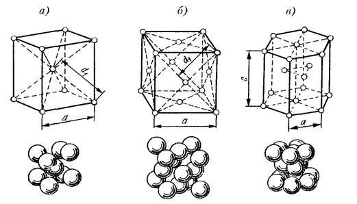кристаллических решеток,