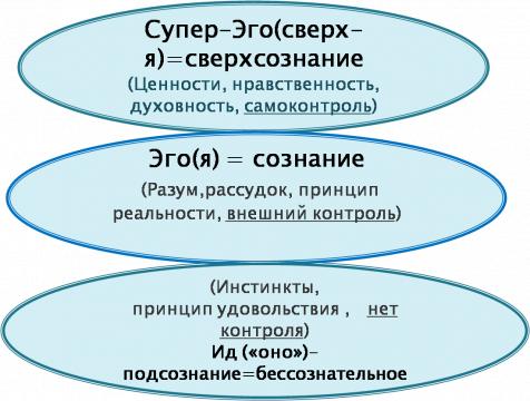 в структуре личности
