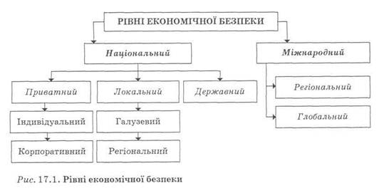 общие понятия и составные части экономической безопасности