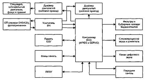Блок-схема DVD-проигрывателей