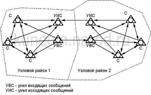 Радиально-узловая схема