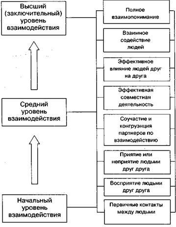 Схема 2.Общая характеристика