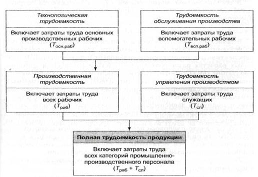 Выработка на одного работника формула