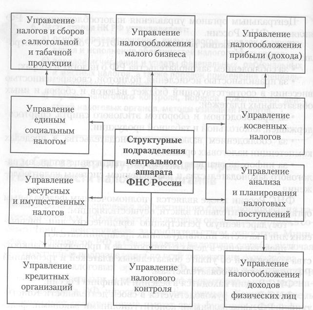 структуры налоговых