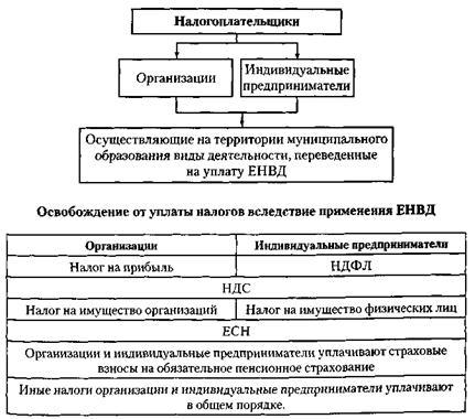 и методика расчета ЕНВД.