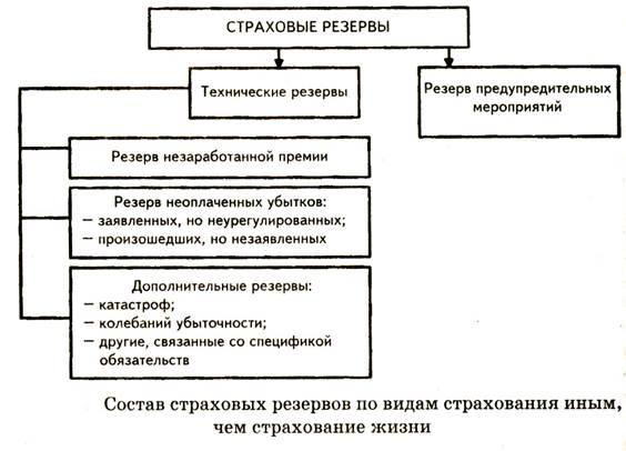 СТРАХОВЫЕ РЕЗЕРВЫ И ФОНДЫ СТРАХОВЩИКОВ