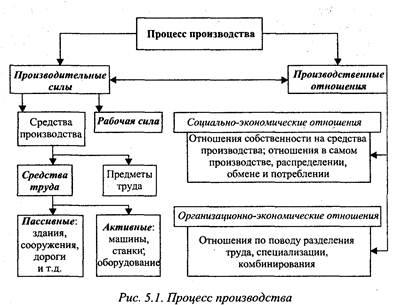 основные виды распределения общественных благ