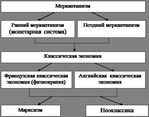 Основные направления (школы)