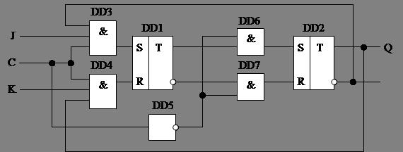 Структурная схема JK-триггера