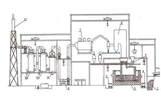 схема переработки ТБПО.