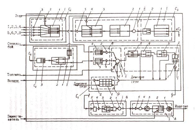 модель линии производства