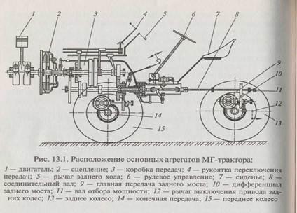 Основные механизмы и агрегаты