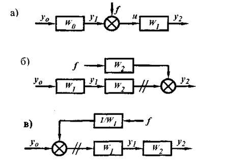 Структурная схема САУ с