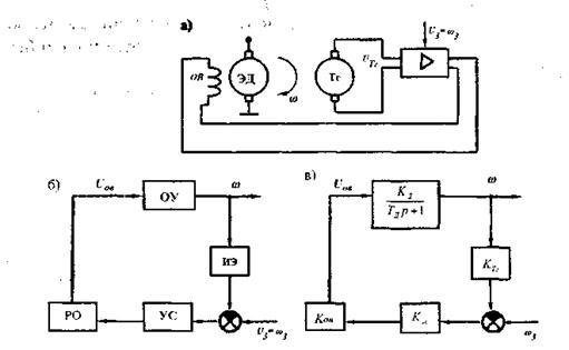Схемы САУ оборотами двигателя: