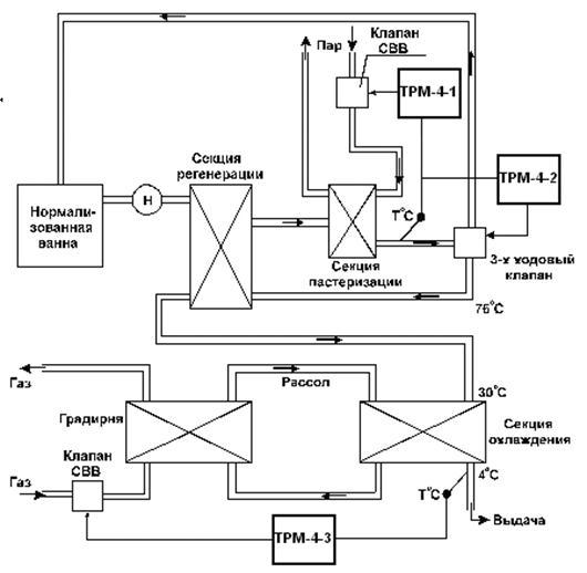 Рисунок 14.5 – Блок-схема