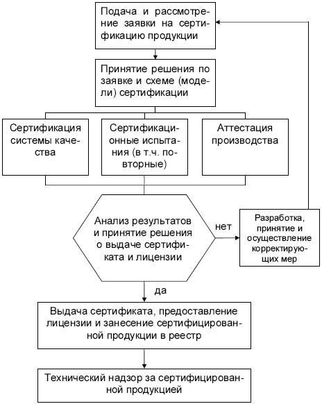 Схемы сертификации продукции технического регламента