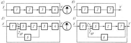 Обобщенная структурная схема средства измерения