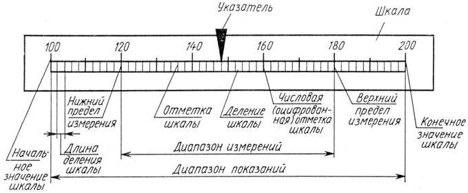 Схема отчетного устройства