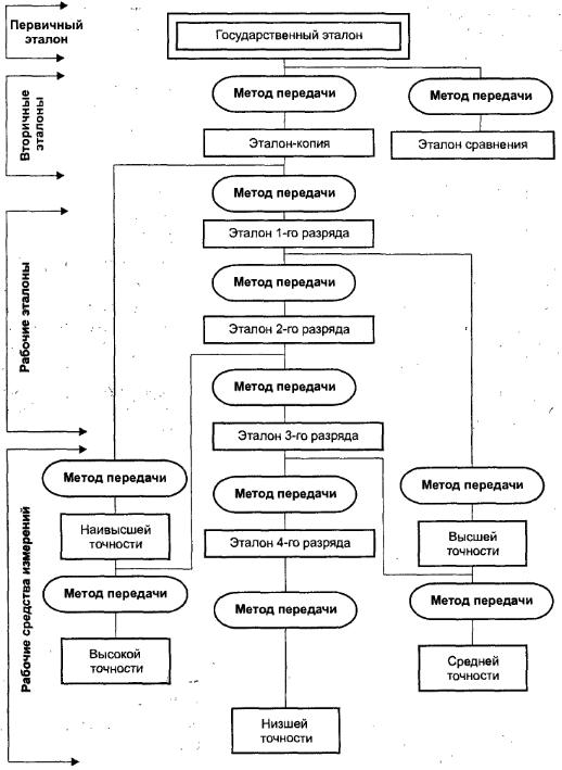 Пример поверочной схемы