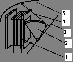 Электромагнитный прибор