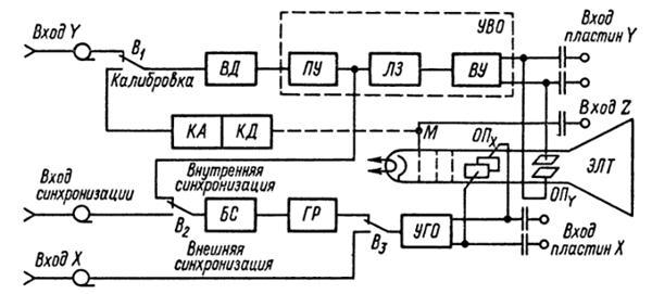 схема электронно-лучевого