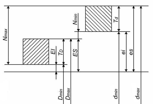 Рис. 2.2 Схема расположения