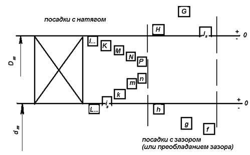 Схема полей допусков посадки фото 429