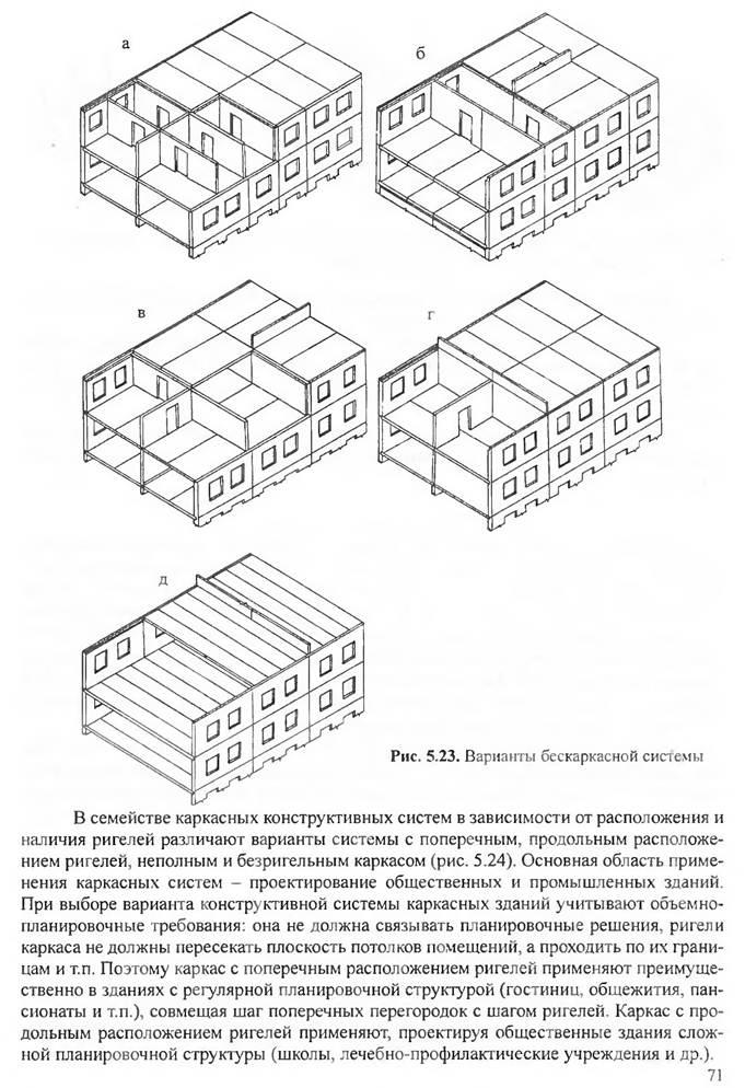 Конструктивной системойздания