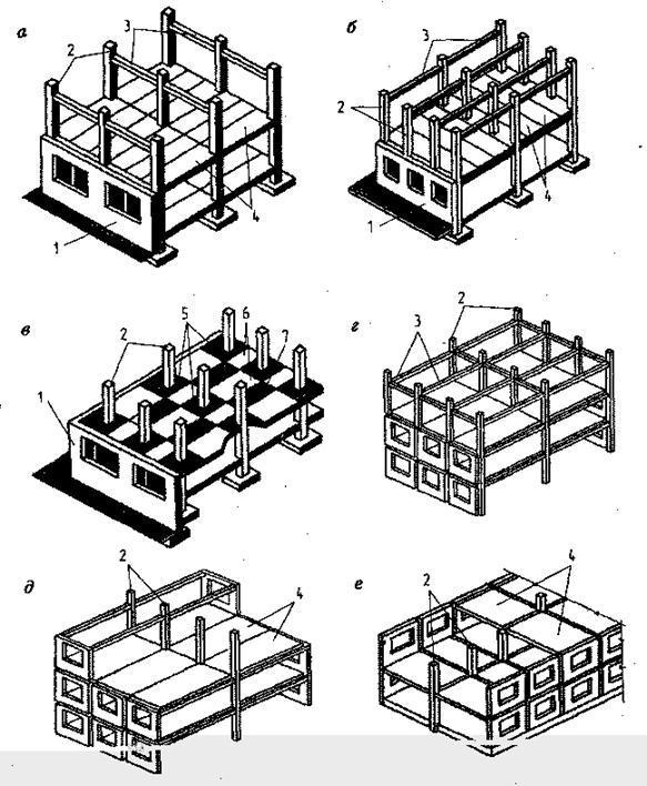 типы каркасных зданий: