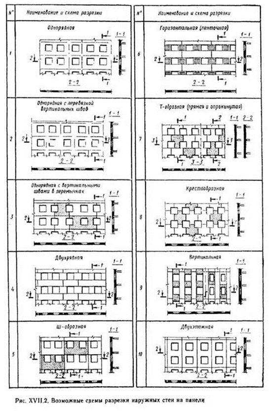 Панели наружных стен