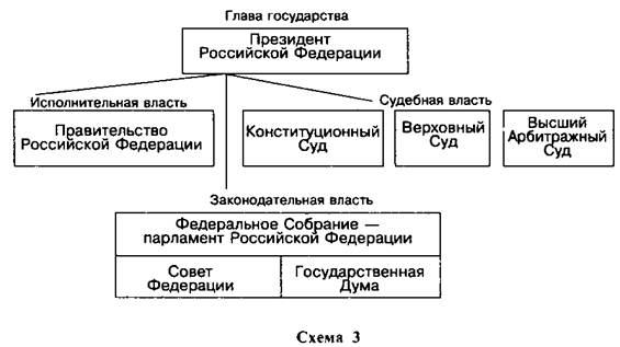 органы власти Российской