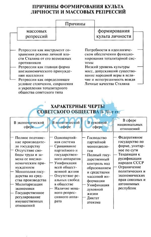 Экономические Реформы Хрущева Кратко
