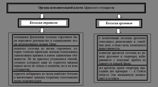 Полисы древней греции кратко