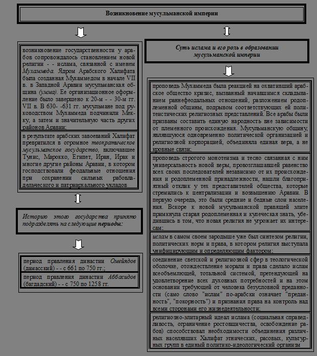 Города-государства в Древней Греции – полис и полисная система