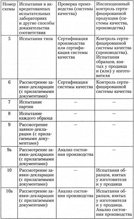 Схема проведения сертификации продукции фото 317