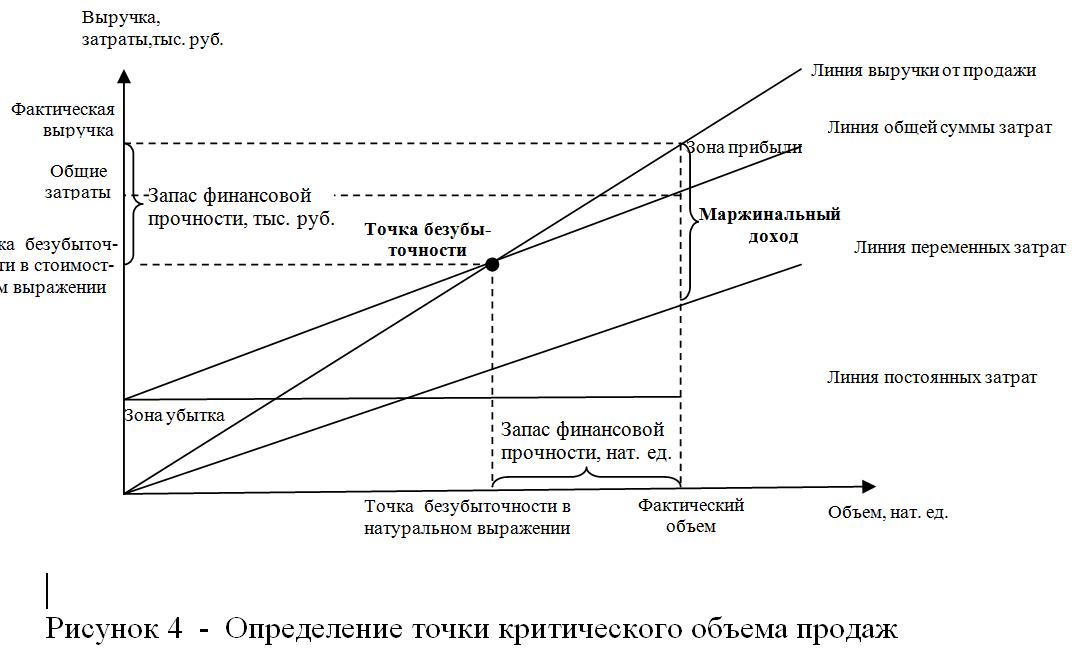 Безубыточности шпаргалка точки дохода анализ маржинального и