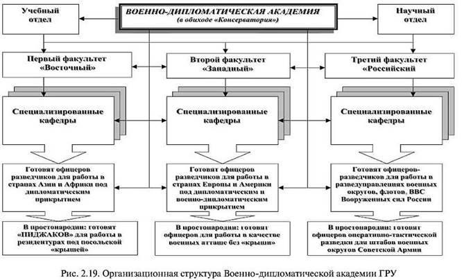 Військово дипломатична академія