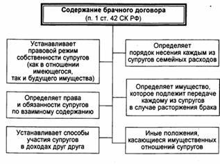 Брачный договор порядок заключения содержание договора