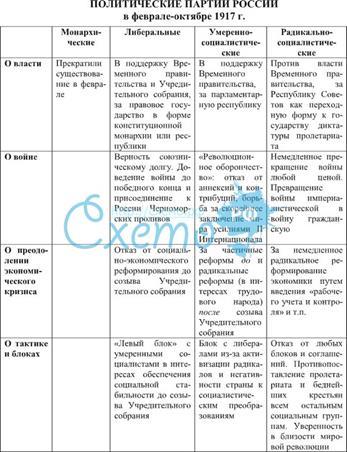 таблица русской революции 1917 года