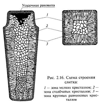 Схема строения слитка