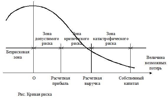 Методы снижения рисков рисунок