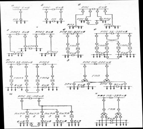 схемы ОРУ 35-220 кВ ГПП,