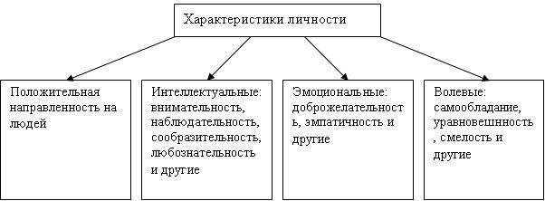 Общение и общительность психология