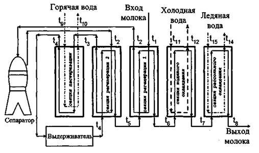 Рисунок 3.35 – Схема движения
