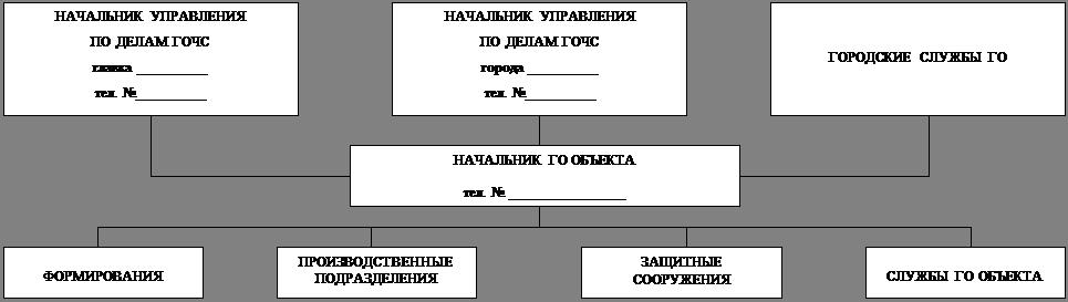 Схема оповещения и связи
