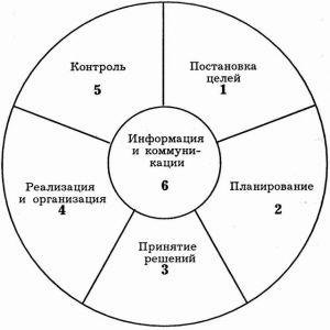 Правила самоменеджмента в социальной работе