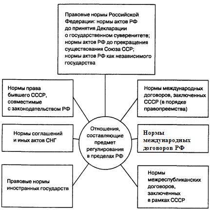 Правовое регулирование статуса иностранных граждан на территории рф является предметом