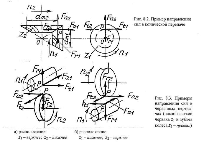 Схема сил в зацеплении червячной передачи