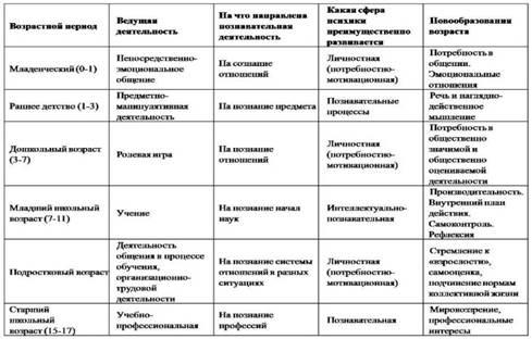Таблица по развитию младенцев