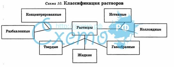 Схема материалов для растворов